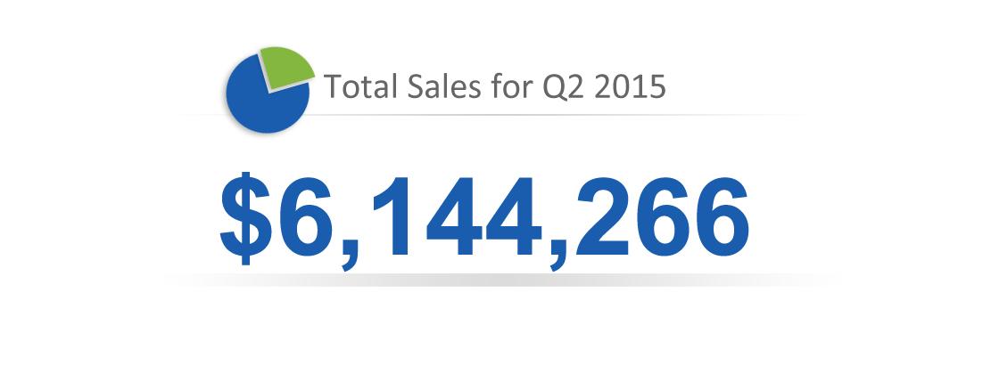 Total Sales Q2-2015