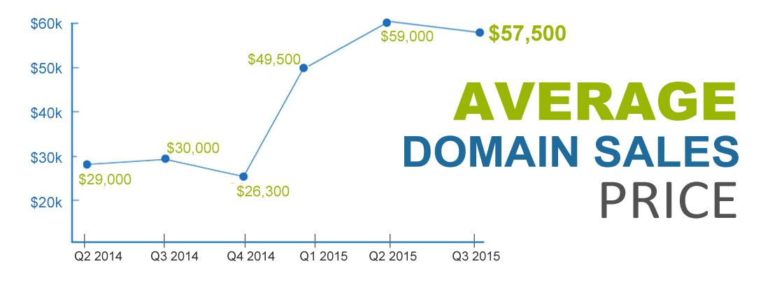 Q3-2015 Domain ASP