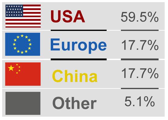 Q3-2015 Countries