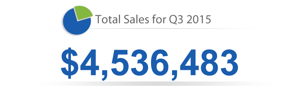 Q3-2015 Total Sales