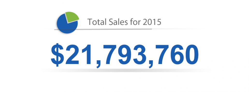 Total Sales for 2015