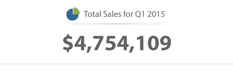 DH Q1-2015 Report