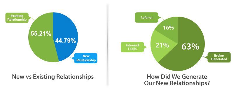 New vs. Existing Relationship Q1-2015