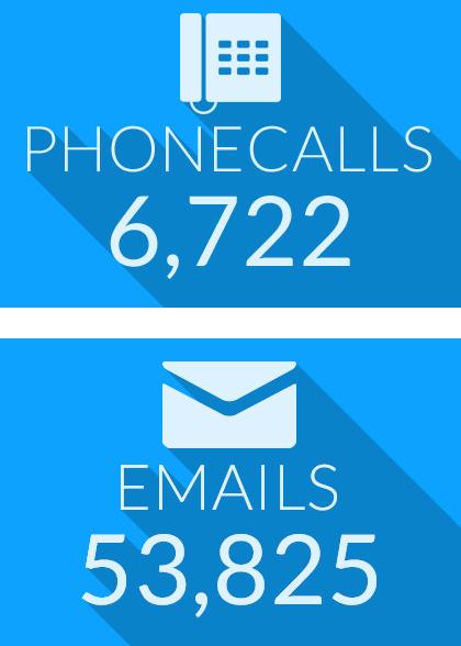 q3-calls-emails