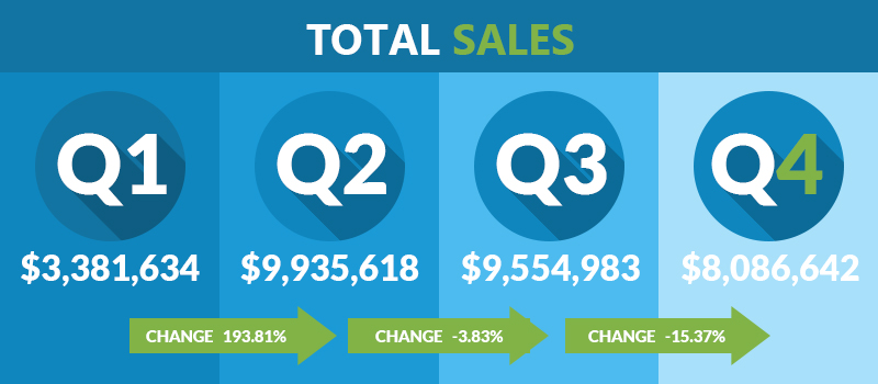 q4-report-quarterly-sales
