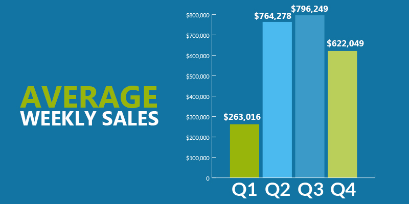 q4-report-weekly-sales